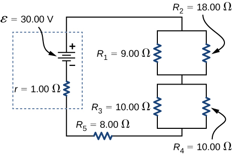 The figure shows positive terminal of voltage source of 30 V and internal resistance 1 Ω connected in series to two sets of parallel resistors. The first set has R subscript 1 of 9 Ω and R subscript 2 of 18 Ω. The second has R subscript 3 of 10 Ω and R subscript 4 of 10 Ω. The sets are connected in series to resistor R subscript 5 of 8 Ω.
