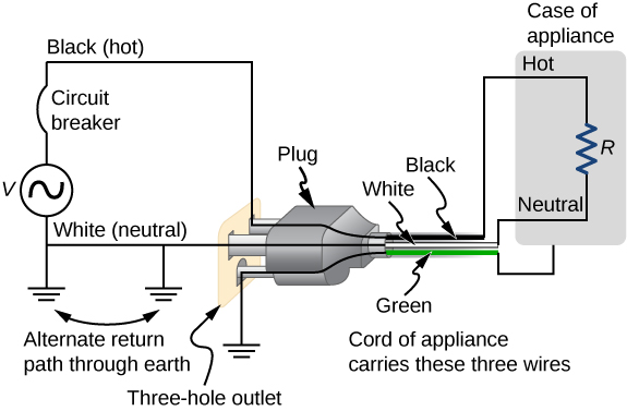 The figure shows schematic for three-wire system with three-prong plug.