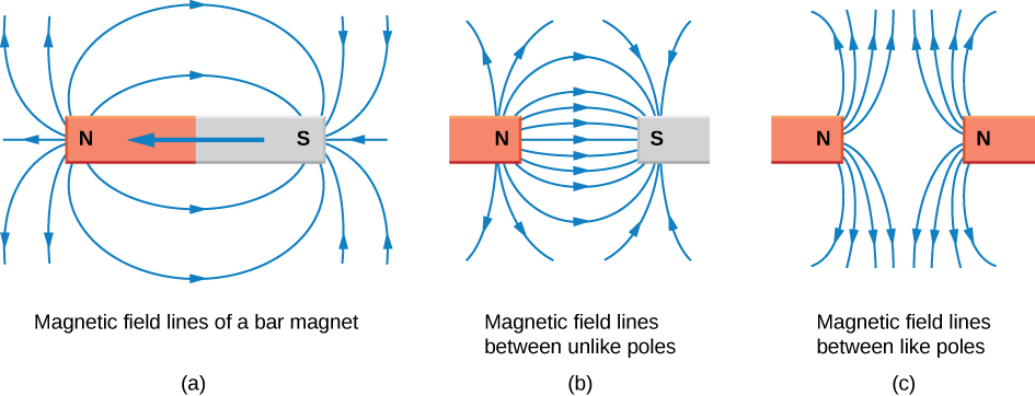 An illustration of magnetic field lines for three configurations. Figure a shows a bar magnet with a north and south pole. The field lines come out of the north pole and curve out and around to the south pole. Figure b shows north and south poles separated by a gap. The field lines again come out of the north pole, curve out, and enter the south pole. The lines are denser in the gap, and less dense outside. Figure c shows two north poles separated by a gap. Field lines come out of both poles and curve outward. The lines coming out of each pole appear as if the repel the lines coming from the other pole.