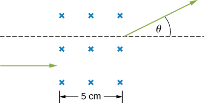 The particle enters the region with field from the left with a horizontal velocity to the right. It exits at an angle theta above the horizontal (right) direction. The region with field is 5 cm wide.