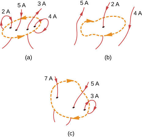 Figure A shows four wires carrying currents of two Amperes, five Amperes, three Amperes, and four Amperes. All four wires are inside the loop. First and second wires carry current downward through the loop. Third and fourth wires carry current upward through the loop. Figure B shows three wires carrying currents of five Amperes, two Amperes, and three Amperes. First and third wires are outside the loop, second wire is inside the loop. First wire carries current upward through the loop. Second and third wires carry current downward through the loop. Figure C shows three wires carrying currents of seven Amperes, five Amperes, and three Amperes. All three wires are inside the loop. First and second wires carry current downward through the loop. Third wire carries current upward through the loop.