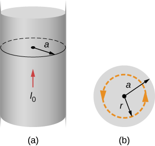 Figure A shows a long, straight wire of radius a that carries current I. Figure B shows a cross-section of the same wire with the Ampère's loop of radius r.