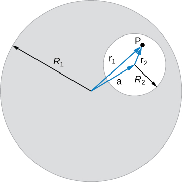 This figure shows a large circle with a radius R1 that has a circular hole of radius R2 in it at a distance a from the center. Point P is located in a hole at the distance r2 from the center of a hole and at a distance r1 from the center of a large circle.