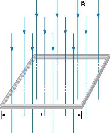 Figure shows a square coil of the side length l with N turns of wire. A uniform magnetic field B is directed in the downward direction, perpendicular to the coil.