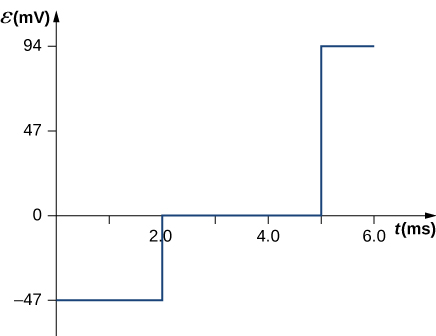 Figure shows the Emf in mV plotted as a function of time in ms. Emf is equal to -47 mV when the time is equal to zero. It increases in a step fashion to 0 when the time reaches 2 ms. Emf remains the same till 5 ms and then increases in a step fashion to 94 mV. It stays constant till time reaches 6 ms.