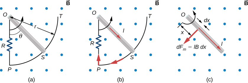 Figure A shows the end of a rotating metal rod that slides along a circular wire in a horizontal plane. Uniform magnetic field is perpendicular to the rod. Figure B visualizes the current induced by the rod. Figure C visualizes magnetic force on an infinitesimal current segment.
