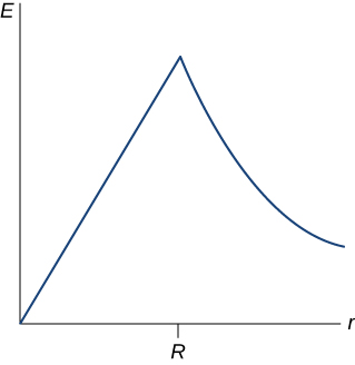 Figure is a plot of the electric field E versus distance r. Electric field is zero at the beginning, rises linearly till r equal to R, reaches sharp maximum at R, and falls of proportional to 1/r.
