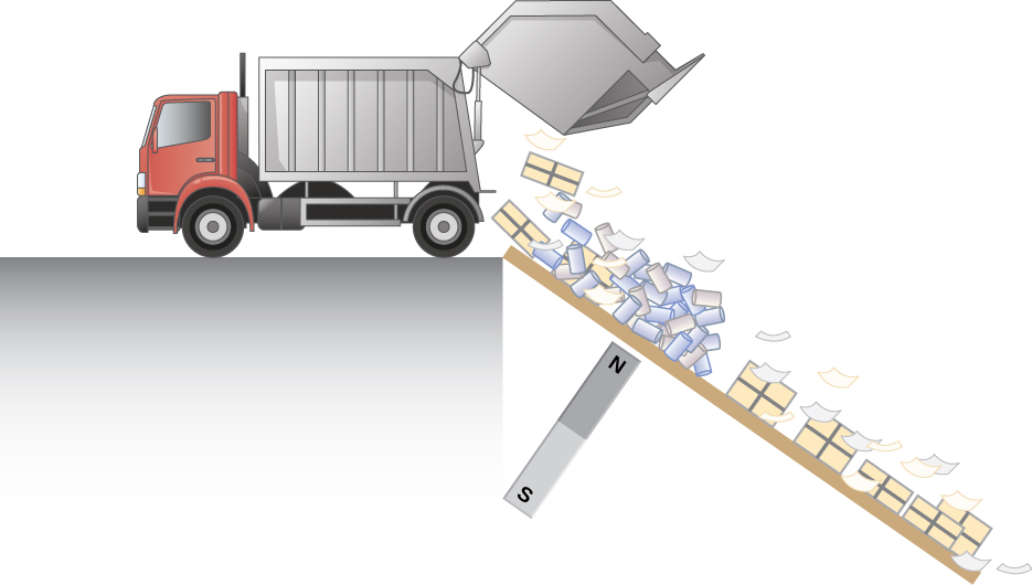 Figure illustrates the use of the magnetic drag to separate metals form other trash. A strong magnet is installed below the path of the trash from the truck separating materials.