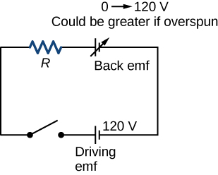 Schematic shows the coil of a dc motor. It consists of driving emf, back emf, resistor, and a switch.