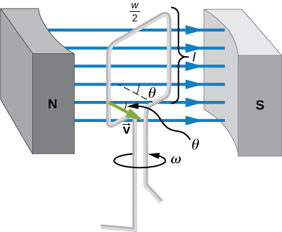 Picture shows a single rectangular coil that is rotated at constant angular velocity in a uniform magnetic field.
