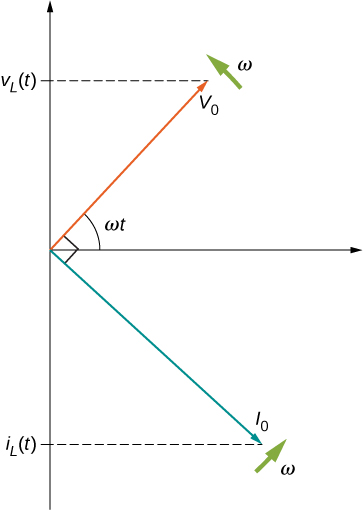 Figure shows the coordinate axes. An arrow labeled V0 starts from the origin and points up and right making an angle omega t with the x axis. An arrow labeled omega is shown near its tip, perpendicular to it, pointing up and left. The tip of the arrow V0 makes a y-intercept labeled V subscript L parentheses t parentheses. An arrow labeled I0 starts at the origin and points down and right. It is perpendicular to V0. Its intercept on the negative y-axis is labeled i subscript L parentheses t parentheses. A arrow labeled omega is shown near its tip, perpendicular to it, pointing up and right.