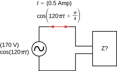 Figure shows an AC source connected to a box labeled Z. The source is 170V, cos 120 pi t. The current through the circuit is 0.5 Amp, cos parentheses 120 pi t plus pi by 4 parentheses.