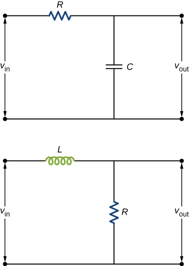Figure shows two circuits. The first shows a capacitor and resistor in series with a voltage source labeled V in. V out is measured across the capacitor. The second circuit shows an inductor and resistor in series with a voltage source labeled V in. V out is measured across the resistor.