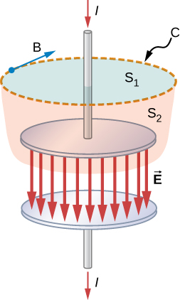 Figure shows a wire connected to a plate of a parallel plate capacitor. A current I passes through it in the downward direction. The wire also passes through the flat surface of a cylinder at the top of the capacitor. This surface is labeled S1 and its circular boundary is labeled C. An arrow B is shown tangential to C. The sides of the cylinder taper downward and inward. This surface is labeled S2. Field lines labeled vector E are shown between two plates of the capacitor, pointing down.