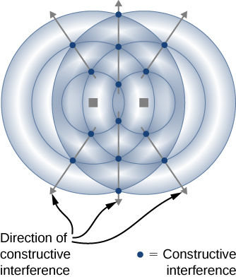 Figure shows waves as circles radiating from two points lying side by side. The points where the circles intersect are highlighted and labeled constructive interference. Arrows connecting the points of constructive interference radiate outwards. These are labeled direction of constructive interference.