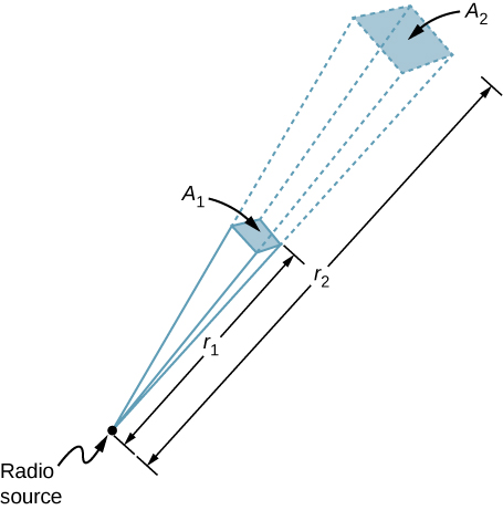 A point is labeled radio source. A small square labeled A1 is in the path of the lines radiating from the radio source. The lines continue from the corners of A1 and reach A2, a slightly bigger square. A1 is at a distance r1 from the source and A2 is at a distance R2.