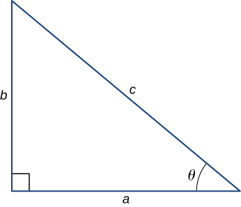 Figure shows a right triangle. Its three sides are labeled a, b and c with c being the hypotenuse. The angle between a and c is labeled theta.