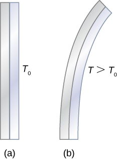 Figure a shows two vertical strips attached to each other. It is labeled T0. Figure b shows the same two strips bent towards the right. It is labeled T greater than T0.