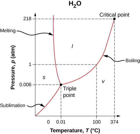 Graph of pressure P in atmosphere versus temperature T in degree Celsius for water. The curve starts with going up and right to a point labeled triple point. This is at 0.006 atm and 0.01 degree C. From here, the curve diverges into two branches. One goes up and left and is almost vertical. The other goes up and right. On the branch going up and right is a point at 1 atm and 100 degrees C. Further up on the same branch is a point labeled critical point. This is at 218 atm and 374 degrees C. The area to the left of the left branch is labeled solid. The area between two branches is labeled liquid. The area to the right of the right branch is labeled vapour. The curve to the lower left of the triple point is labeled sublimation, the branch to the upper left of the triple point is labeled melting, and the branch to the upper right of the triple point is labeled boiling.