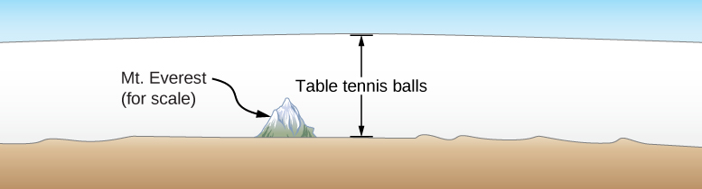 """The illustration shows relatively flat land with a solitary mountain, labeled """"Mt. Everest for scale"""", and blue sky well above the mountain top. A double-headed vertical arrow, labeled """"table tennis balls"""", stretches between the land and the sky."""