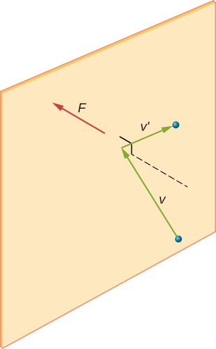 The figure is an illustration of a molecule hitting a wall. The molecule approaches the wall with velocity vector v, which is at some unspecified angle to the wall, and moves away from it with velocity vector v prime, at some unspecified angle. A force vector F points directly into the wall.
