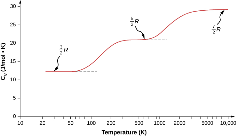 A graph of the molar heat capacity C V in joules per mole Kelvin as a function of temperature in Kelvin. The horizontal scale is logarithmic and extends from 10 to 10,000. The vertical scale is linear and extends from 10 to 30. The graph shows three steps. The first extends from about 20 K to 50 K at a constant value of about 12.5 Joules per Mole Kelvin. This step is labeled three halves R. The graph rises gradually to another step that extends from about 300 K to about 500 K at a constant value of about 20 Joules per Mole Kelvin. This step is labeled five halves R. The graph again rises gradually and flattens to start a third step at around 3000 K at a constant value of just under 30 Joules per Mole Kelvin. This step is labeled seven halves R.