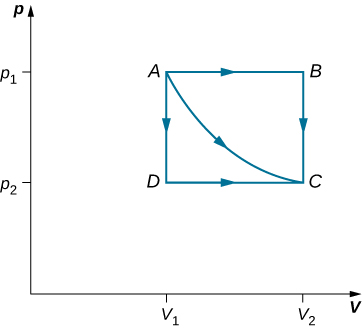 The figure is a plot of p on the vertical axis as a function of V on the horizontal axis. Two pressures are indicated on the vertical axis, p 1 and p 2, with p 1 greater than p 2. Two volumes are indicated on the horizontal axis, V 1 and V 2, with V 1 less than V 2. Four points, A, B, C, and D are labeled. Point A is at V 1, p 1. Point B is at V 2, p 1. Point C is at V 2, p 2. Point D is at V 1, p 2. A straight horizontal line connects A to B, with an arrow pointing to the right indicating the direction from A to B. A straight vertical line connects B to C, with an arrow downward indicating the direction from B to C. A straight vertical line connects A to D, with an arrow pointing downward indicating the direction from A to D. A straight horizontal line connects D to C, with an arrow to the right indicating the direction from D to C. Finally, a curved line connects A to C with an arrow pointing in the direction from A to C.