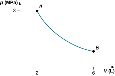 The figure is a plot of pressure, p in MegaPascals, on the vertical axis as a function of volume, V in Liters, on the horizontal axis. The horizontal volume scale runs from 0 to 6. The vertical pressure scale runs from 0 to 3. Two points, A at 2 Liters, 3 MegaPascals, and B at 6 Liters, and an unlabeled pressure, are shown and are connected by a curve. The curve is monotonically decreasing and concave up.