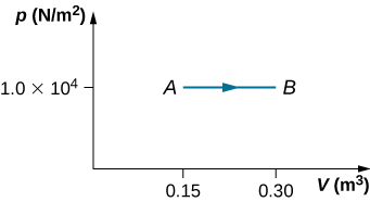 The figure is a plot of pressure, p, in Newtons per square meter on the vertical axis as a function of volume, V, in cubic meters on the horizontal axis. The horizontal volume scale runs from 0 to 3.0 cubic meters, and the vertical pressure scale is labeled at only one pressure, 1.0 times 10 to the 4 Newtons per square meter. Two points, A and B, are labeled, both at the labeled pressure of 1.0 times 10 to the 4 Newtons per square meter. Point A is at 0.15 cubic meters. Point B is at 0.3 cubic meters. A horizontal line connects A to B, with an arrow pointing to the right, from A to B.