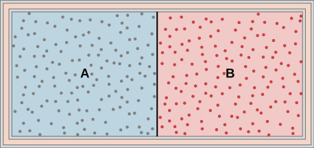 The figure is an illustration of a container with a partition in the middle dividing it into two chambers. The outer walls are insulated.The chamber on the left is labeled with an A, and is full of one gas, indicated by blue shading and many small dots representing the gas molecules. The right chamber is labeled with a B, and is full of a second gas, indicated by red shading and many small dots representing the gas molecules.