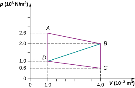 The figure is a plot of pressure, p, in nuits of 10 to the 6 Newtons per meter squared on the vertical axis as a function of volume, V, in 10 to the minus 3 cubic meters on the horizontal axis. The horizontal volume scale runs from 0 to 4, and the vertical pressure scale runs from 0 to about 4. Four points, A, B, C, and D, are labeled on the plot and their pressures and volumes are labeled on the axes. Point A is at volume 1.0 times 10 to the -3 cubic meters, pressure 2.6 times 10 to the 6 Newtons per meter squared. Point B is at volume 4.0 times 10 to the -3 cubic meters, pressure 2.0 times 10 to the 6 Newtons per meter squared. Point C is at volume 4.0 times 10 to the -3 cubic meters, pressure 0.6 times 10 to the 6 Newtons per meter squared. Point D is at volume 1.0 times 10 to the -3 cubic meters, pressure 1.0 times 10 to the 6 Newtons per meter squared. A straight line connects A to B, another straight line B to C, another straight line C to D, and another straight line back to A.