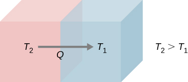 The figure shows two adjoining objects with an arrow from left object to right object. The temperature of left object is T subscript 2 and right object is T subscript 1.
