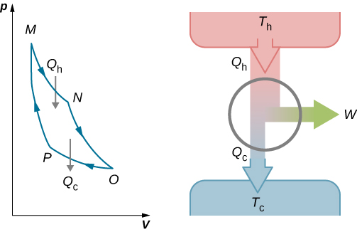 The figure shows four steps of Carnot cycle, namely isothermal expansion, adiabatic expansion, isothermal compression and adiabatic compression.