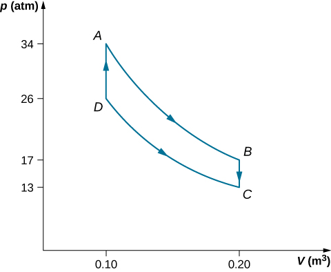 The figure shows a graph with x-axis V in m superscript 3 and y-axis p in atm. The four points A (0.10, 26), B (0.20, 17), C (0.20, 13) ad D (0.10, 26) are connected to form a closed loop.