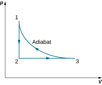 The figure shows a closed loop graph with three points 1, 2 and 3. The x-axis is V and y-axis is p. The value of V at 1 and 2 is equal and the value of p at 2 and 3 is equal.