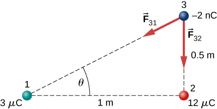 Three charges are shown. Charge 1 is a 3 micro Coulomb charge at the bottom left. Charge 2 is a 12 micro Coulomb charge at the bottom right, 1 meter to the right of charge 1. Charge 3 is a minus 2 nano Coulomb charge 0.5 meters above charge 2. The charges define a right triangle, with charge 2 at the right angle. The angle at the vertex with charge one is theta. The forces on charge three are shown. F 3 1 points down and to the left, toward charge 1. Force F 3 2 points vertically down.