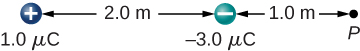 Two charges are shown, placed on a horizontal line and separated by 2.0 meters. The charge on the left is a positive 1.0 micro Coulomb charge. The charge on the right is a negative 2.0 micro Coulomb charge. Point P is 1.0 to the right of the negative charge.