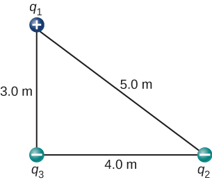 Charges are shown at the vertices of a right triangle. The bottom of the triangle is length 4 meters, the vertical side on the left is length 3 meters, and the hypotenuse is length 5 meters. The charge at the top is q sub one and positive, the charge at the bottom left is q sub 3 and negative and the charge at the bottom right is q sub 2 and negative.