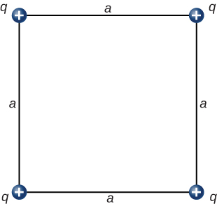 Charges are shown at the corners of a square with sides length a. All of the charges are positive and all are magnitude q.