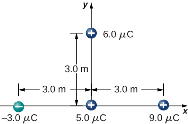 The following charges are shown on an x y coordinate system: Minus 3.0 micro Coulomb on the x axis, 3.0 meters to the left of the origin. Positive 5.0 micro Coulomb at the origin. Positive 9.0 micro Coulomb on the x axis, 3.0 meters to the right of the origin. Positive 6.0 micro Coulomb on the y axis, 3.0 meters above the origin.