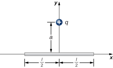 A rod of length l is shown. The rod lies on the horizontal axis, with its center at the origin, so the ends are a distance of l over 2 to the left and right of the origin. A positive charge q is on the y axis, a distance a to above the origin.