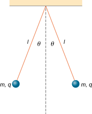 Two small balls are attached to threads of length l which are in turn tied to the same point on the ceiling. The threads hang at an angle of theta to either side of the vertical. Each ball has a charge q and mass m.