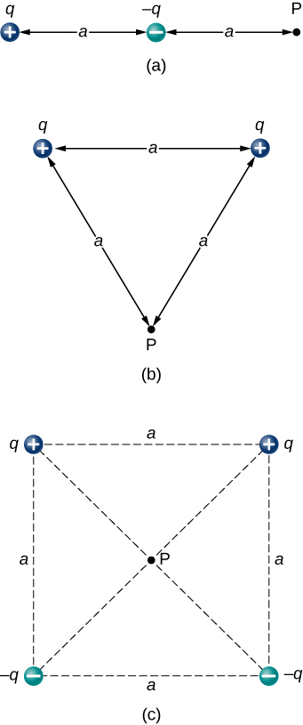 In figure a, positive charge q is on the left, negative charge q is a distance a to the right of it. Point P is a distance a to the right of the negative charge q. In figure b, positive charge q is on the left, and a positive charge q is a distance a to the right of it. Point P is below the midpoint, a distance a from each of the charges so that the two charges and point P are at the vertices of an equilateral triangle whose sides are length a. In figure c, four charges are at the corners of a square whose sides are length a. The two top corners each have positive charge q. The two bottom corners each have negative charge q. Point P is at the center of the square.