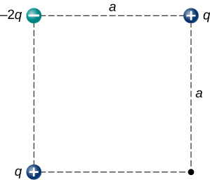 A square with sides of length a is shown. Three charges are shown as follows: At the top left, a charge of negative 2 q. At the top right, a charge of positive q. At the lower left, a charge of positive q.