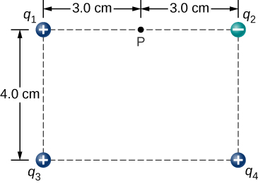 A rectangle is shown with a charge at each corner. The rectangle is 4.0 centimeters high and 6.0 centimeters wide. At the top left is a positive charge q 1. At the top right is a negative charge q 2. At the lower left is a positive charge q 3. At the lower right is a positive charge q 4. Point P is in the middle of the upper edge, 3.0 centimeters to the right of q 1 and 3.0 centimeters to the left of q 2.