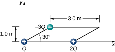 Three charges are positioned at the corners of a parallelogram. The top and bottom of the parallelogram are horizontal and are 3.0 meters long. The sides are at a thirty degree angle to the x axis. The vertical height of the parallelogram is 1.0 meter. The charges are a positive Q in the lower left corner, positive 2 Q in the lower right corner, and negative 3 Q in the upper left corner.