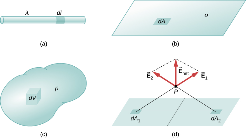Figure a shows a long rod with linear charge density lambda. A small segment of the rod is shaded and labeled d l. Figure b shows a surface with surface charge density sigma. A small area within the surface is shaded and labeled d A. Figure c shows a volume with volume charge density rho. A small volume within it is shaded and labeled d V. Figure d shows a surface with two regions shaded and labeled q 1 and q2. A point P is identified above (not on) the surface. A thin line indicates the distance from each of the shaded regions. The vectors E 1 and E 2 are drawn at point P and point away from the respective shaded region. E net is the vector sum of E 1 and E 2. In this case, it points up, away from the surface.