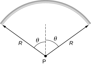 An arc that is part of a circle of radius R and with center P is shown. The arc extends from an angle theta to the left of vertical to an angle theta to the right of vertical.