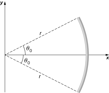 An arc that is part of a circle of radius r and with center at the origin of an x y coordinate system is shown. The arc extends from an angle theta sub zero above the x axis to an angle theta sub zero below the x axis.