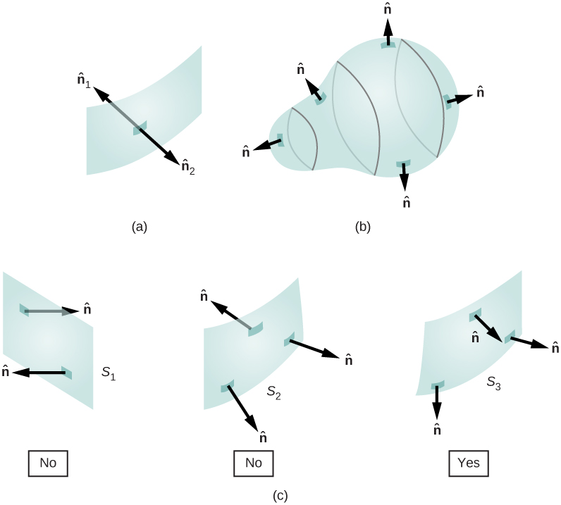 Figure a shows a curved rectangular surface. Two arrows originate from a point at its center and point in opposite directions. They are both perpendicular to the surface. They are labeled n hat 1 and n hat 2. Figure b shows a 3 dimensional surface shaped somewhat like a light bulb. There are five arrows labeled n hat, which originate from various points on the surface and point outward, perpendicular to the surface. Figure c shows three rectangular surfaces labeled S1, S2 and S3. Two arrows labeled n hat are perpendicular to S1 and point in opposite directions. Three arrows labeled n hat are perpendicular to S2, one pointing in a direction opposite to the other two. There are three arrows perpendicular to S3. All point outward from the same side of the surface.
